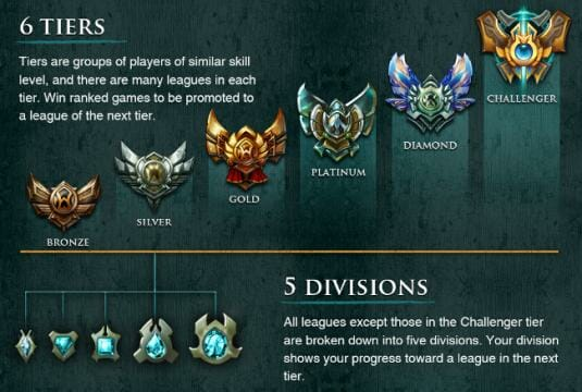 League of Legends Division and Tier Overview