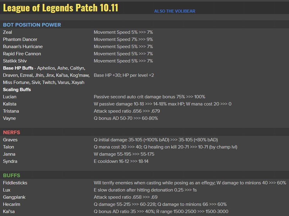 Patch 10.11 Marksman Update