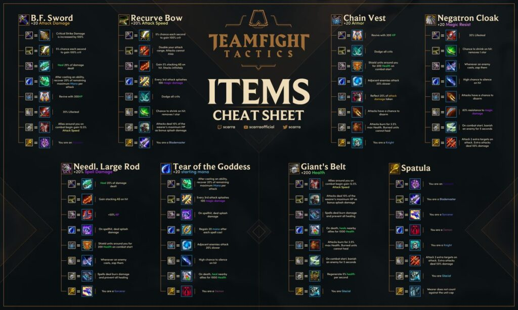TFT items and builds list